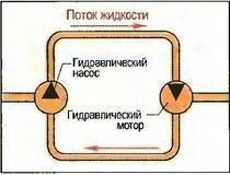 Рис. 107. Цепь гидравлического потока