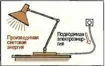 Рис. 114. Светильник