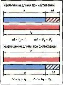Рис. 96. Изменение длины при изменеии температуры