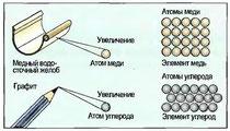 Рис. 5. Атомы в химических элементах