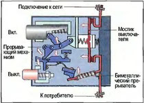 Рис. 122. Предохранительный выключатель мотора с биметаллическим прерывателем