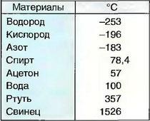 Табл. 17. Температуры кипения при 1013 мбар