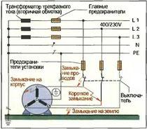 Рис. 124. Короткое замыкание, замыкание на корпус, замыкание на землю, замыкание проводов
