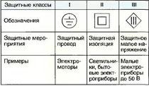 Табл. 22. Защитные классы