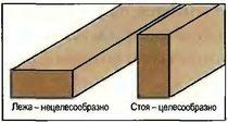Рис. 79. Положение сечения балок