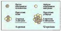 Рис. 7. Строение атомного ядра