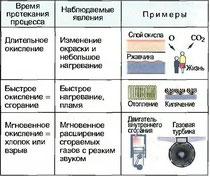 Табл. 6. Процессы окисления