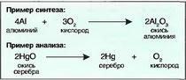 Рис. 22. Синтез и анализ