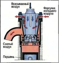 Рис. 91. Поршневой компрессор