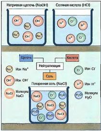 Рис. 38. Образование соли при нейтрализации (схематично)