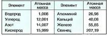 Табл. 2. Относительная атомная масса некоторых элементов