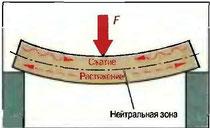 Рис. 80. Силы растяжения при изгибающей нагрузке балки