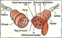 Рис. 132. Штекер трехфазного тока