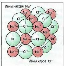 Рис. 19. Кристалл поваренной соли