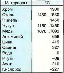 Табл. 16. Температуры плавления и затвердевания материалов