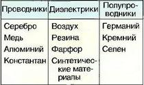 Табл. 20. Проводимость материалов