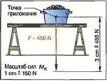 Рис. 64. Представление сил на рисунке