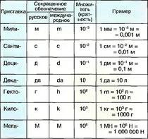 Табл. 10. Основные приставкм к обозначениям единиц измерения