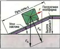Рис. 71. Наклонная плоскость