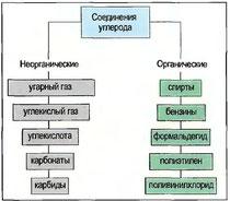 Рис. 31. Важнейшие соединения углерода