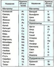 Табл. 1. Наименование и краткое обозначение важнейших элементов