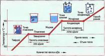 Рис. 40. Агрегатные состояния воды