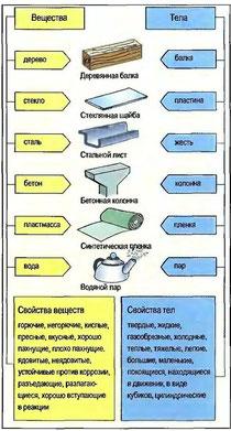 Рис. 1. Тела и вещества (примеры)