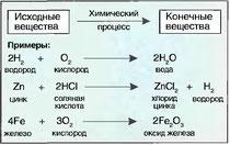 Рис. 21. Химические уравнения