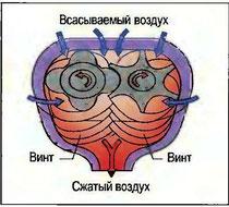Рис. 92. Винтовой компрессор