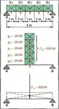 Рис. 76. Сосредоточенные нагрузки и равномерно распределенная нагрузка