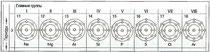 Рис. 13. Элементы периода 3 от1 до 8 наружных электронов