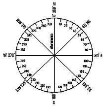 Figura 6.3 - Direzioni nel piano orizzontale
