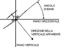 Figura 5.15 - Verticale apparente durante la virata