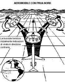 Figura 5.16 - Errori della bussola magnetica in virata