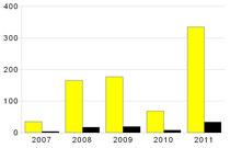 Umsiedlungen und Beratungen des AK Hornissen gelb: Beratungsgespräche / schwarz: Umsiedlungen