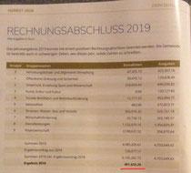 Rechnungsabschluss 2019