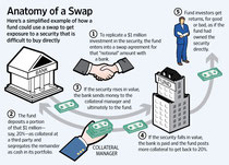 concept de opțiune swap