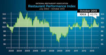 U.S. Restaurant Performance Index Hit a Four-Month High in October