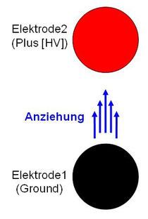 Biefeld-Brown-Effekt Prinzip