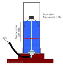 Gasmengenmessgeraet_Prinzip