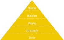 Von der Vision zu den Zielen