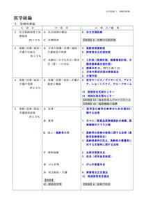 医師国家試験ガイドライン(2010)総論から:青字は新規追加