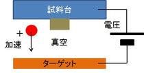 DCスパッタ模式図
