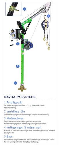 Davitarm-Systeme DBI SALA Digitalwinde
