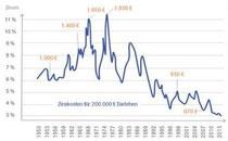 Zinsen auf historischem Tief
