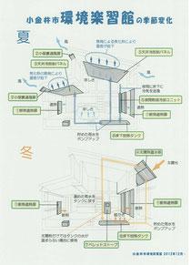 小金井市のエコハウスの説明図です