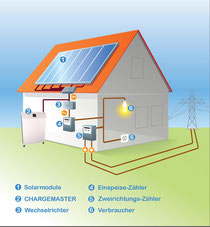 Solar Speicher System Akku Baterie Bild Quelle Fa. Triwatt