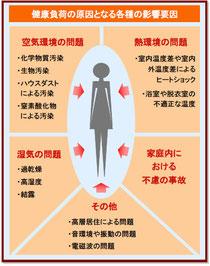 「健康維持増進住宅の研究について」(国交省住宅局資料)より転載