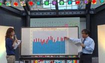 オープニングに登場した気象予報士の森田正光さん。 「8月の平均気温が3℃上がれば、今年の気温よりも5℃高い日が18日間増えるということです!」
