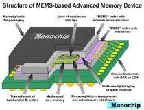Mémoire Flash électronique, données par bloc